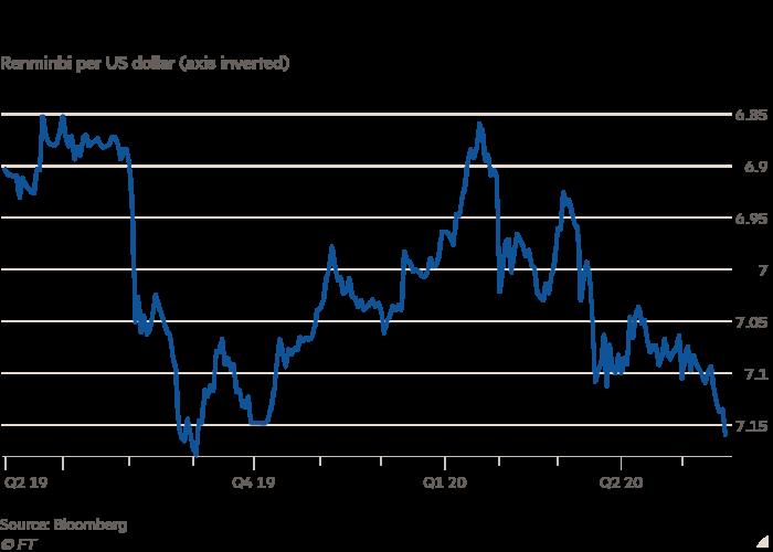 Chart showing the falling renminbi