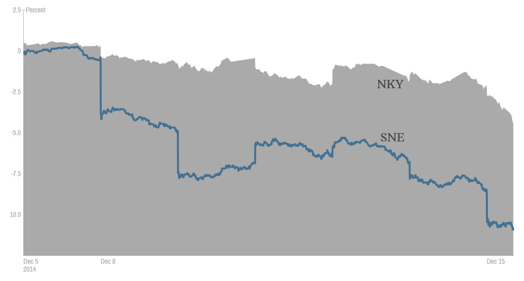 Sony's stock price (SNE) performance in relation to the overall performance of other stocks in the Nikkei 225 index (NKY)