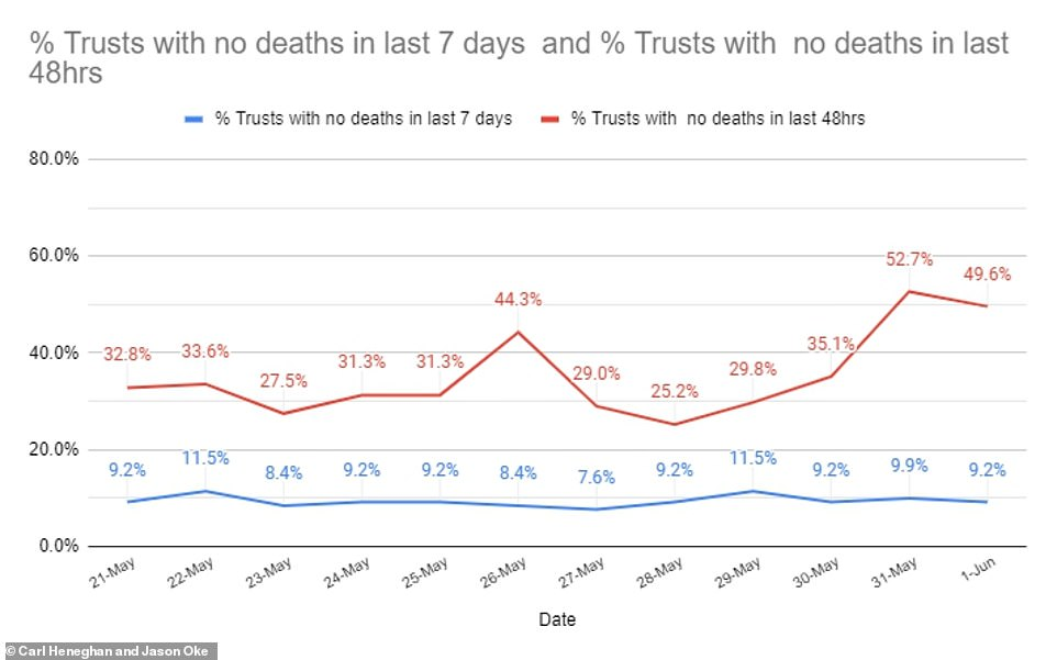 Scientists who analysed the statistics revealed 12 NHS hospital trusts in England (9.2 per cent) have recorded no coronavirus deaths in the past week, as well as 65 (49.6 per cent) who have registered none in the past 48 hours