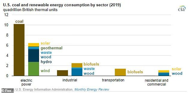 Coal is still the biggest supplier of energy to the country's electric grids, which account for 90% of all the coal used in the country, but a number of major cities around the country have begun transitioning to renewables, including Houston and Las Vegas