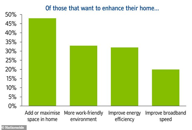 Improvements: Adding space inside the home has become even more desirable