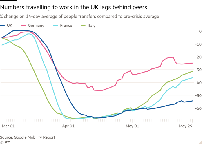 Line chart of % change on 14-day average of people transfers compared with pre-crisis average showing UK's travel to work lags behind peers