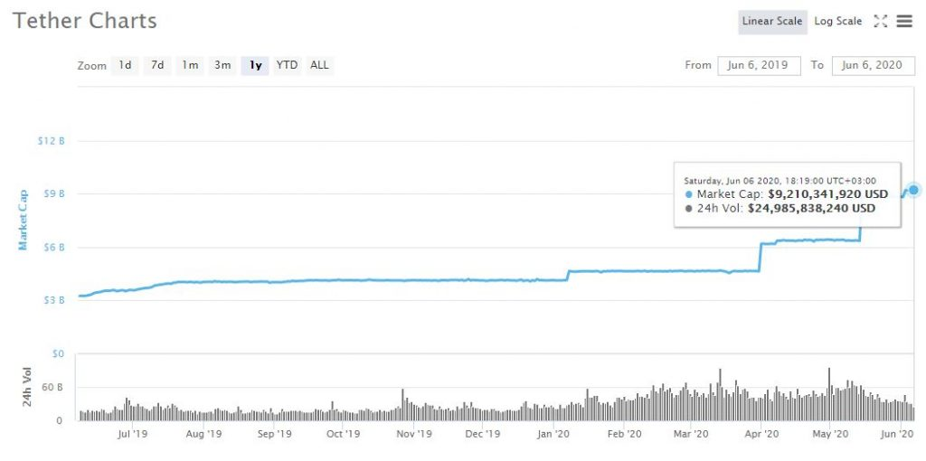 Tether (USDT) Could be Eyeing Ethereum's (ETH) Number 2 Spot 13
