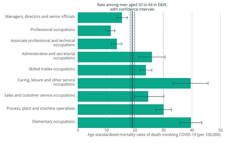 Men working in so-called 'elementary occupations' were the worst-hit group during the height of the coronavirus outbreak in Britain. These workers are mostly in public-facing jobs and are least likely to have been able to work from home. Whereas men in 'professional' occupations had the lowest death rate, largely thought to be because they continue to work home and avoid contact with others