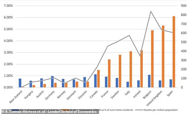This graph shows that countries did not necessarily see a greater Covid-19 death toll in care homes simply because they had more people in homes - Germany, Slovenia, and Canada, for example, have greater proportions of people in care homes (blue bars) than Spain and the UK, where the death tolls (orange bars) were considerably higher