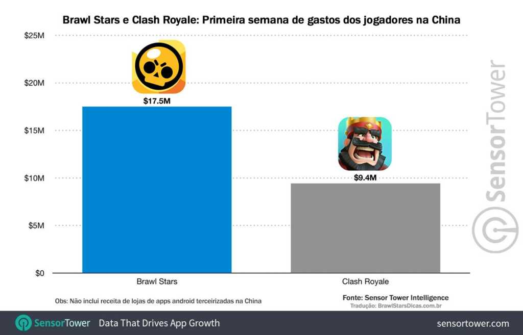 Comparative chart Launch of Brawl Stars and Clash Royale in China