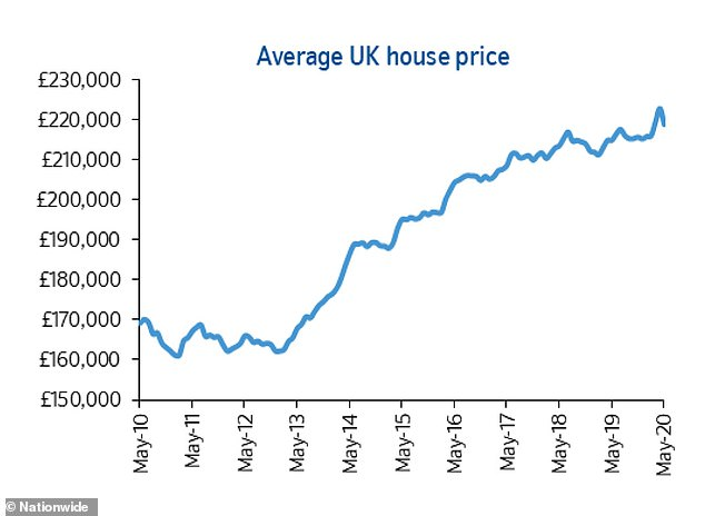 Falling:In May, the average cost of a home in Britain fell to £218,902, which is just over £4,000 less than the £222,915 figure seen in April