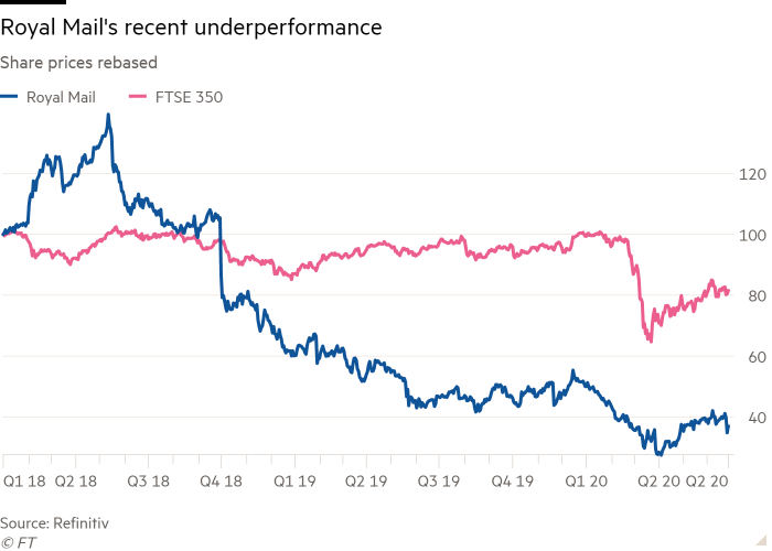 Line chart of Share prices rebased showing Royal Mail's recent underperformance