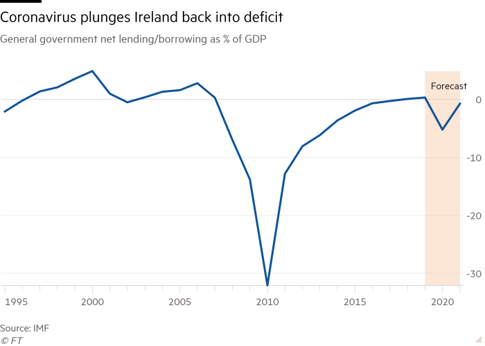 Line chart of General government net lending/borrowing as % of GDP showing Coronavirus plunges Ireland back into deficit