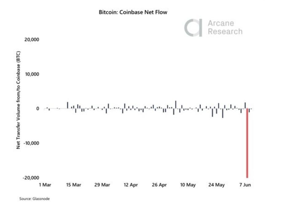 crypto-coinbase-glassnode data