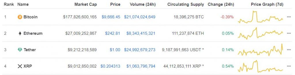 Tether (USDT) Could be Eyeing Ethereum's (ETH) Number 2 Spot 12
