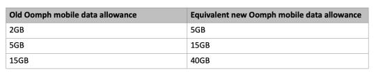Virgin Media's new updated Oomph data allowances (Virgin Media)