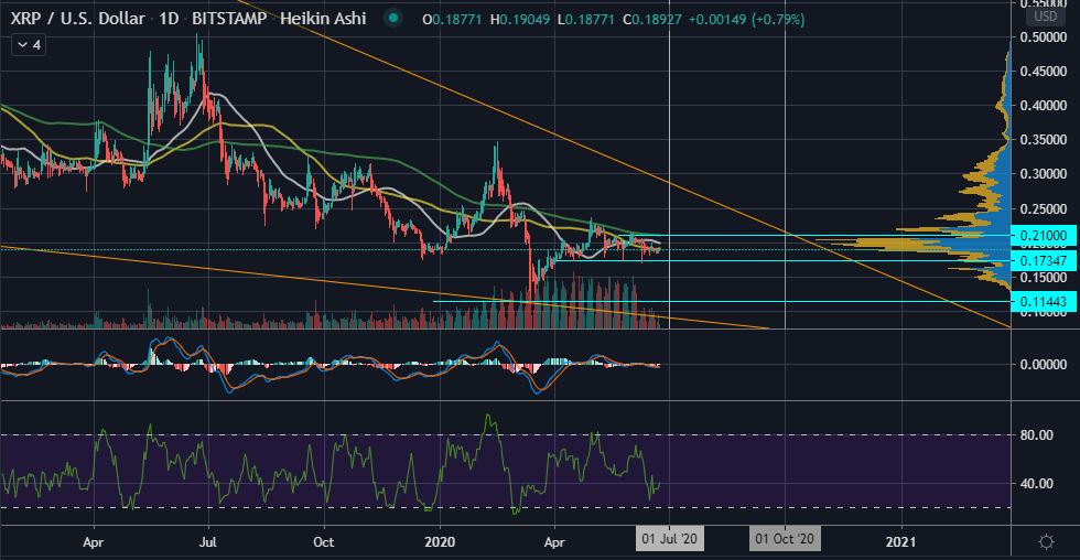 XRP's Falling Wedge on the Daily Could Resolve By Q3 2020 12