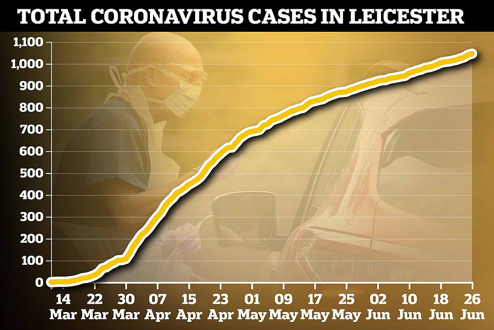 Official testing data showed a rise of just 77 cases of Covid-19 between June 13 and June 26, when the news of the looming local lockdown first broke, but the Department of Health has since confirmed there were actually 944 but not all the data was published