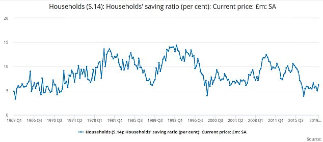 The savings rate usually goes up during recession as householdsmove to protect their finances.
