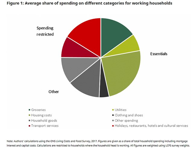 According to the Institute for Fiscal Studies, a quarter of household spending goes on things like eating out, commuting and other transport, going on holiday, shopping for non-essentials – all of which have been restricted. Essentials make up only half of household spending.