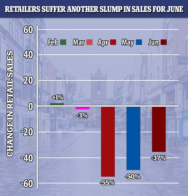 The CBI's Distributive Trades Survey, conducted between May 27 and June 12, revealed a slightly slower pace of decline than the previous month, after sales tumbled by 50 per cent in the year to May.