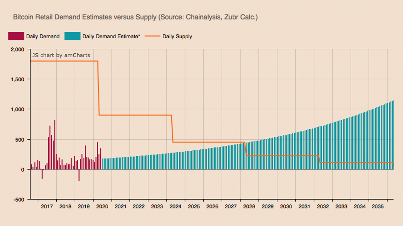 Demand for Bitcoin Will See a Dramatic Shift in 8 Years - Retail Addresses to Eat up Entire New Supply