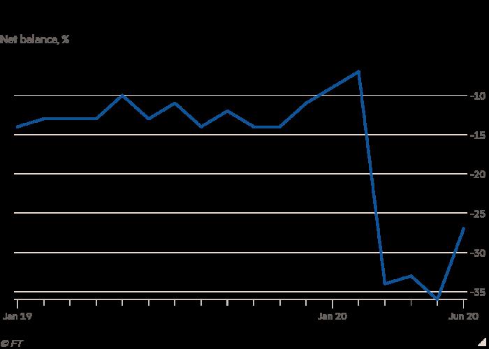 Line chart of Net balance, % showing UK consumer confidence edges up