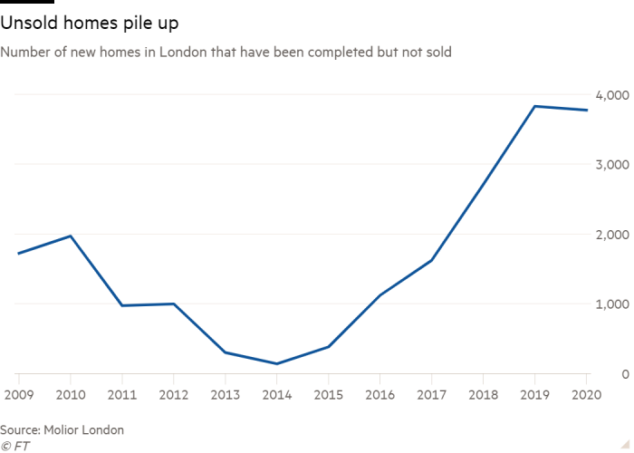 Line chart of Number of new homes in London that have been completed but not sold  showing Unsold homes pile up