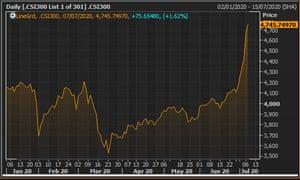 China's CSi 300 stock market in 2020