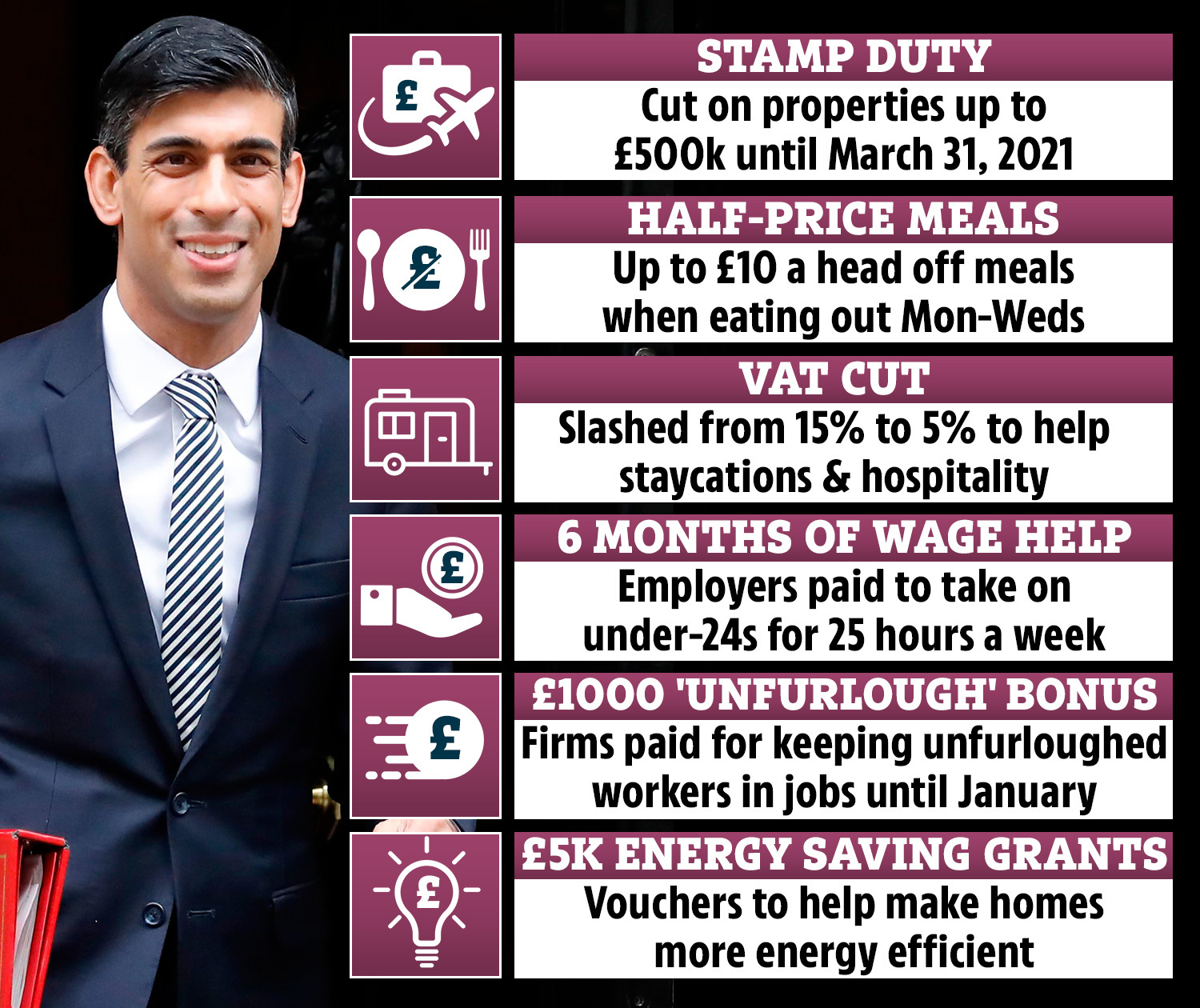 Chancellor Rishi Sunak has unveiled a host of new measures in this afternoon's mini-budget