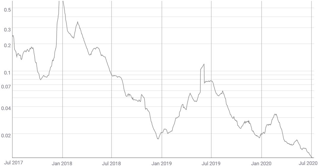 Litecoin mean fees per transaction 14-day average (USD)