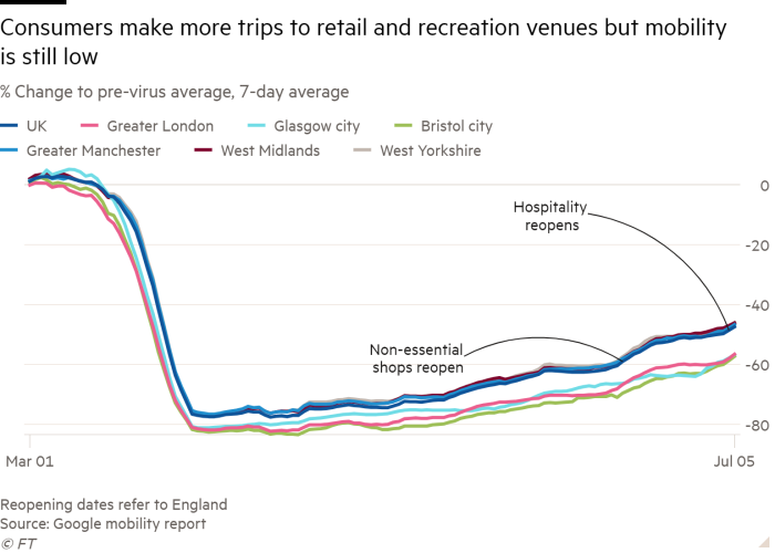 Line chart of % Change to pre-virus average showing Consumers' trip to retail and recreation hubs improves but to still depressed levels