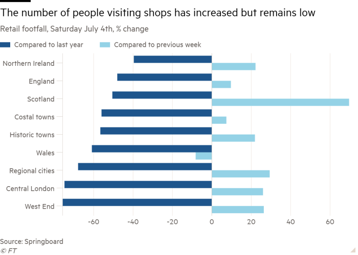 Bar chart of Retail footfall, Saturday July 4th, % change showing The number of people visiting shops is depressed despite improvements