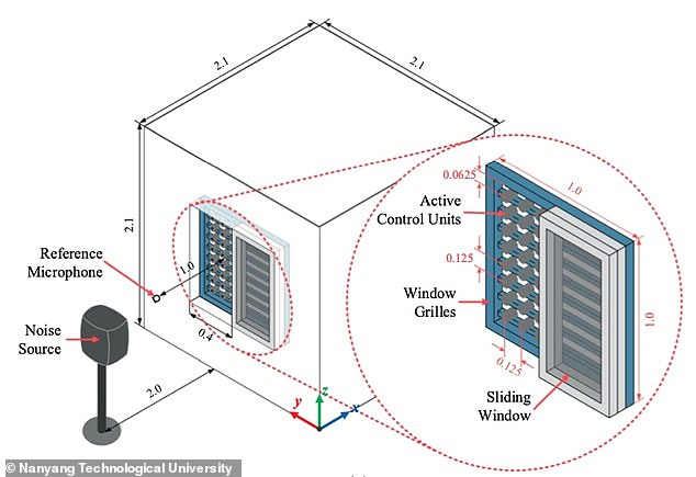 This ¿anti-noise¿ cancels out the detected noise and reduces the volume of noise pollution entering the room, even when the window is open. It involved using reference microphones inside the room to determine if it had been a success