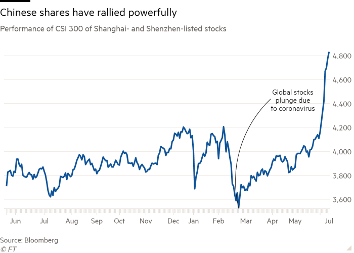 Line chart of Performance of CSI 300 of Shanghai- and Shenzhen-listed stocks showing Chinese shares have rallied powerfully