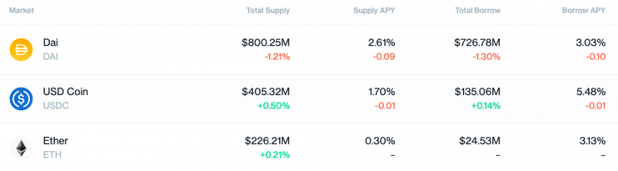 Compound top 3 assets by supply