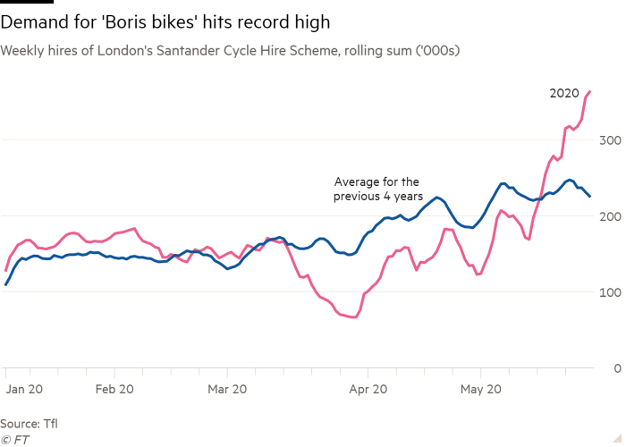 Line chart of weekly hires of London's Santander Cycle Hire Scheme, rolling sum ('000s) showing demand for 'Boris bikes' hits record high