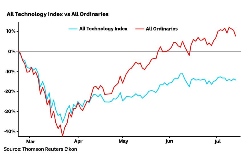 Chart showing the All Technology Index vs the All Ordinaries from March to July 2020.