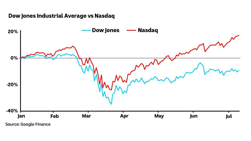 Chart showing the difference between the Dow Jones Industrial Average and the Nasdaq to July 2020.