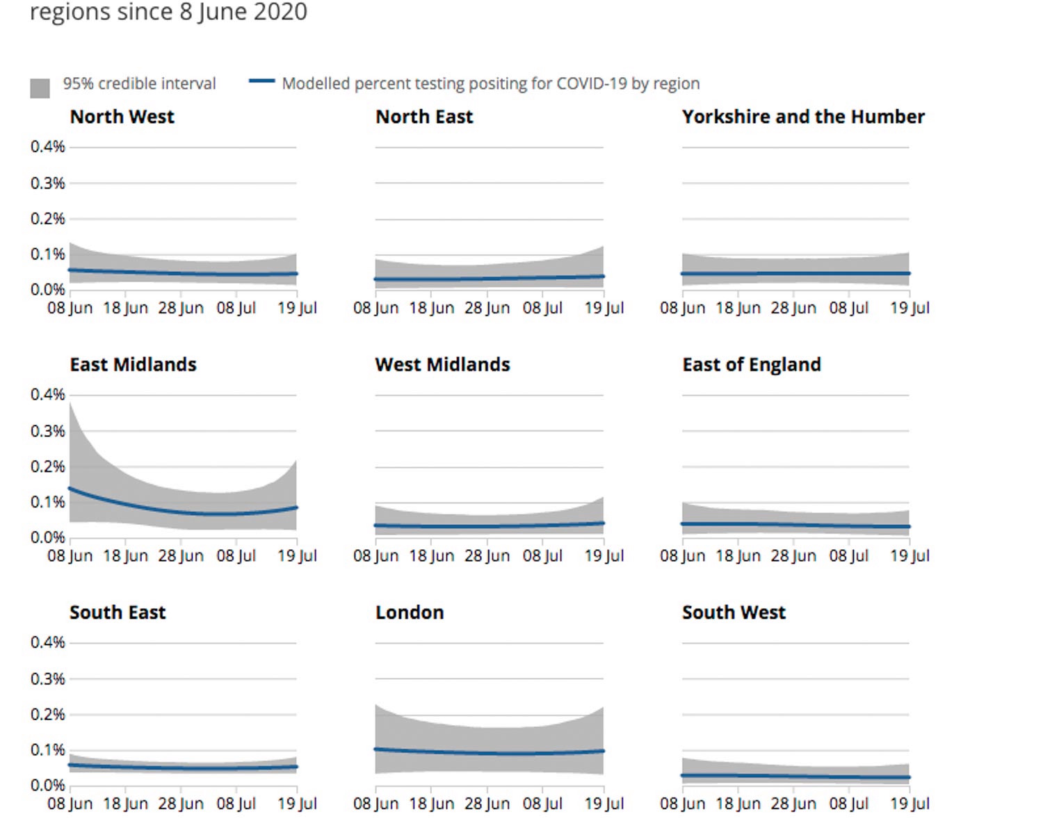 This ONS modelling shows that most regions appear level in recent weeks