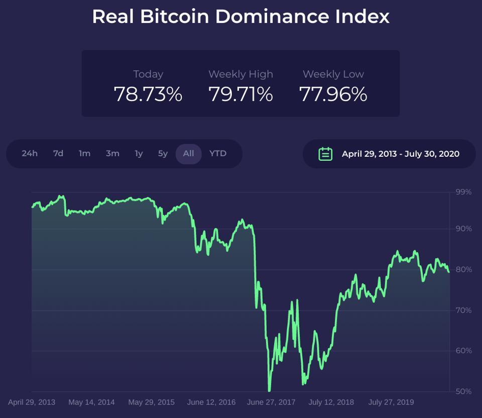 bitcoin, bitcoin price, bitcoin dominance, chart