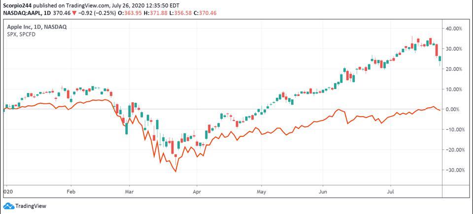 Apple versus the S&P 500