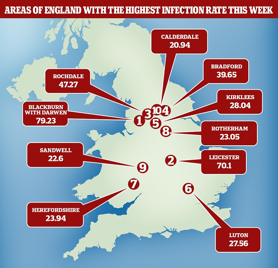 Blackburn has become the new epicentre of Covid-19 in England.There are now 79 cases per 100,000 people in Blackburn, more than Leicester, at 70. Rochdale, Bradford and Kirklees are all at the top of the leaderboard for the highest infection rates across England, and cases do not appear to be slowing