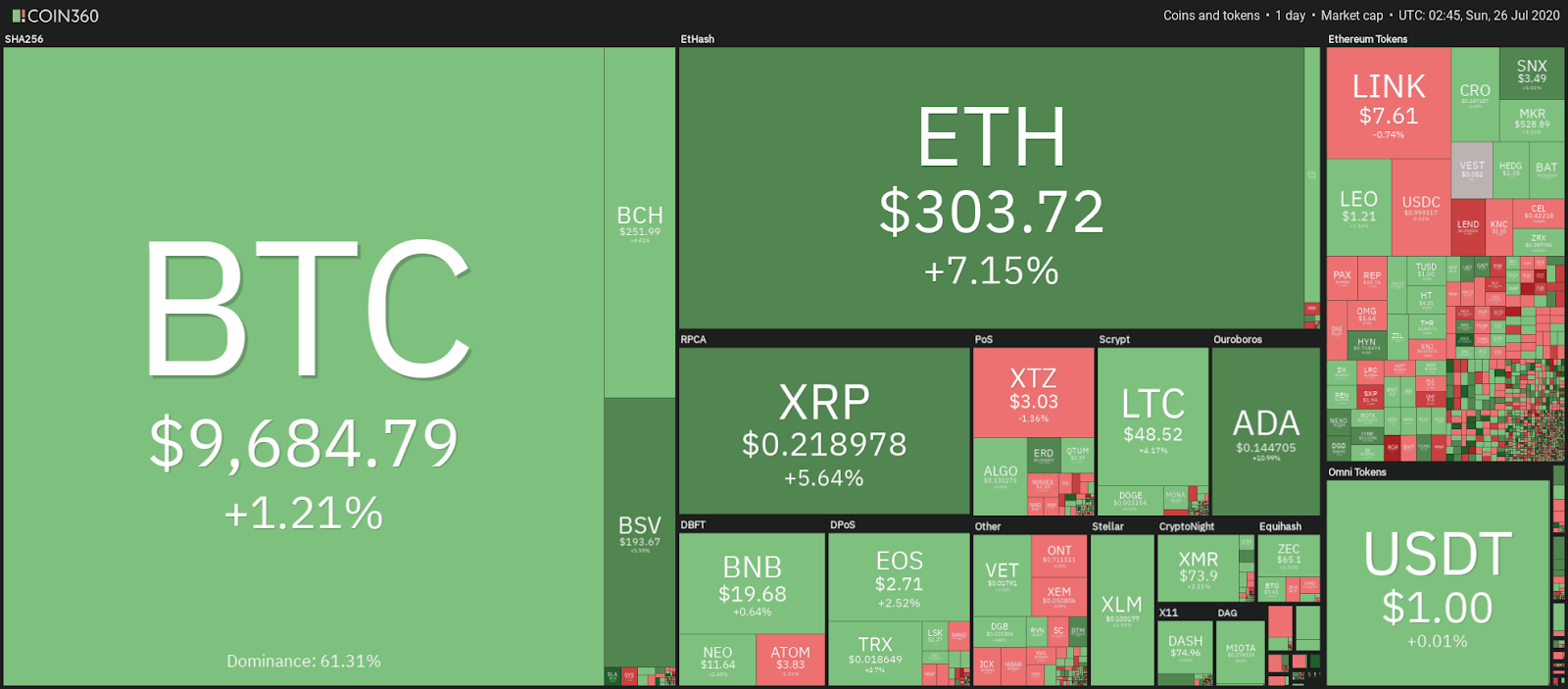 Crypto market weekly price chart