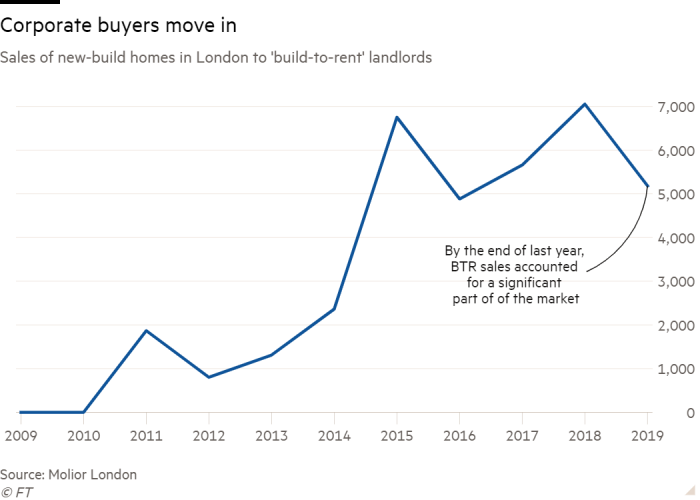 Line chart of Sales of new-build homes in London to 'build-to-rent' landlords  showing Corporate buyers move in