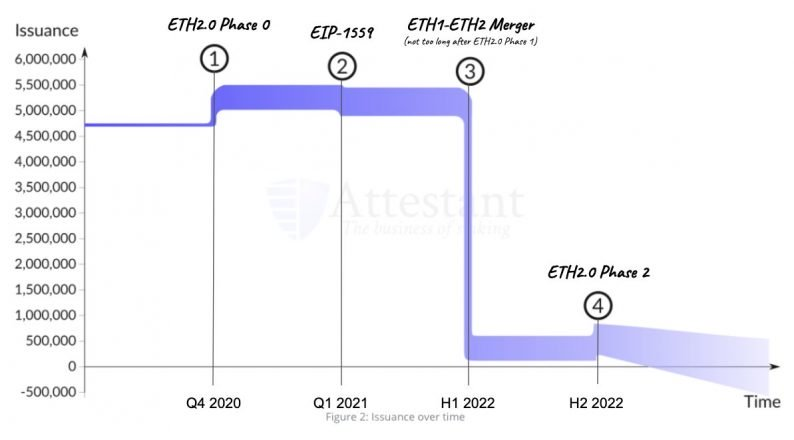 Predicted ETH issuance
