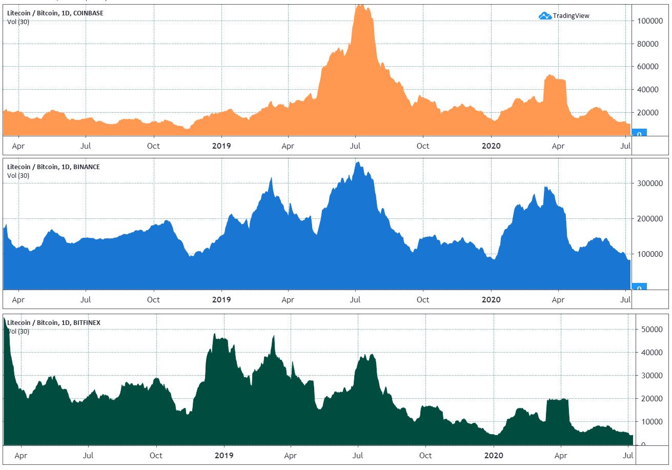 Litecoin 30-day average volume