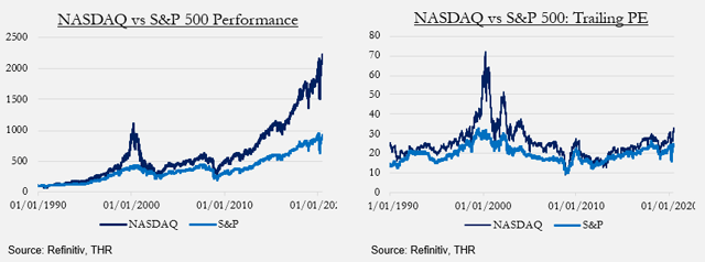 NASDAQ valuation