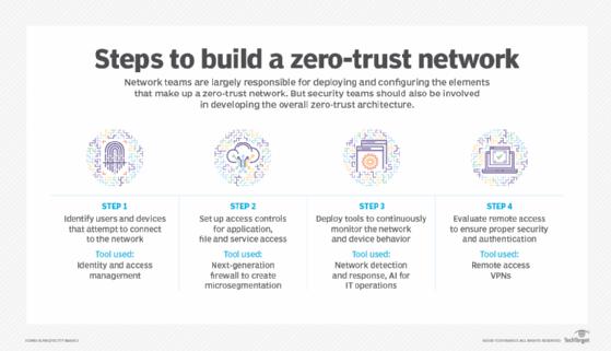 Steps to build zero-trust networks