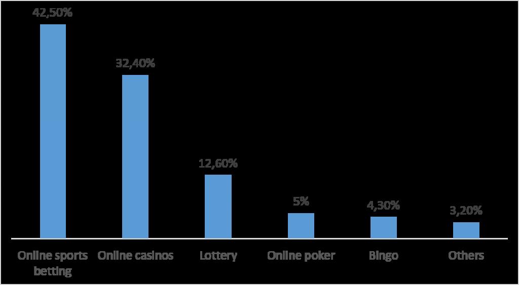 Chart Online-gambling-EU