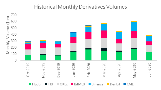 Historical Monthly Derivatives Volumes