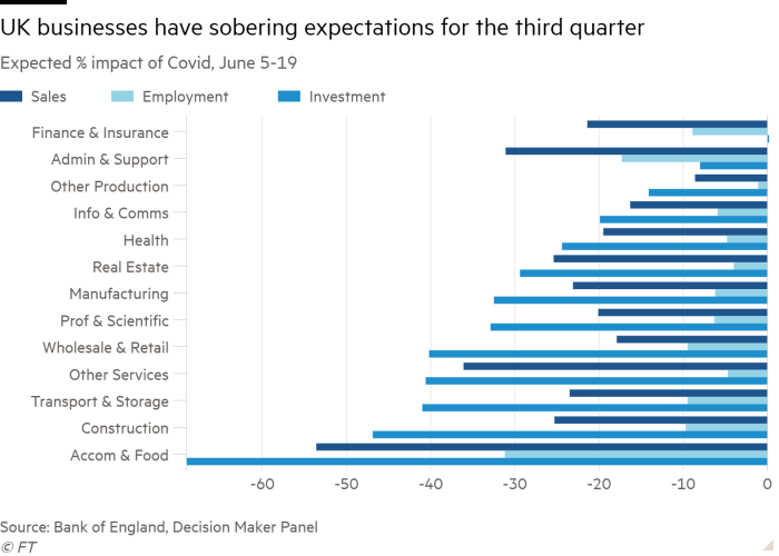 Bar chart of Expected % impact of Covid-19, June 5-19 showing UK businesses have sobering expectations for the third quarter