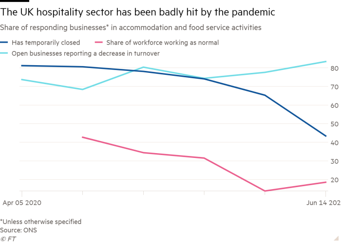 Line chart of Share of responding businesses* in accommodation and food service activities showing UK businesses in the hospitality sector has been severely hit