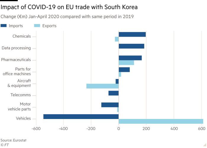 Chart shows the change (€m) in imports and exports between the EU and South Korea in a range of sectcors from Jan-April 2020 compared with same period in 2019